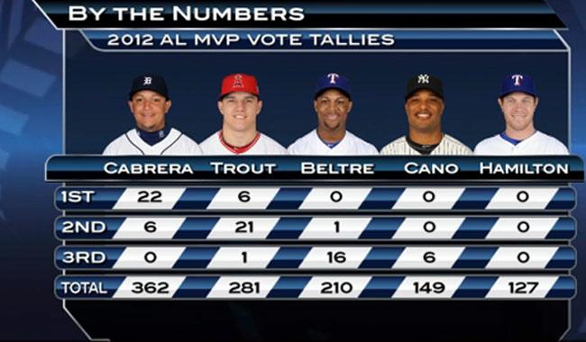 Cabrera no dejó para nadie